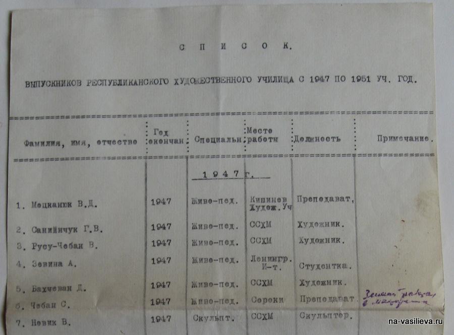выпускники РХУ 1947